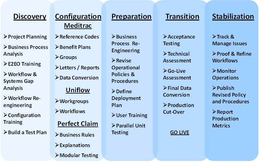 the implementation process of bar coding for Application form for implementation of bar coding organization 1 promoter/organization (name/address/tel, fax no) 2 type of organization (ngo/cooperative/institution.